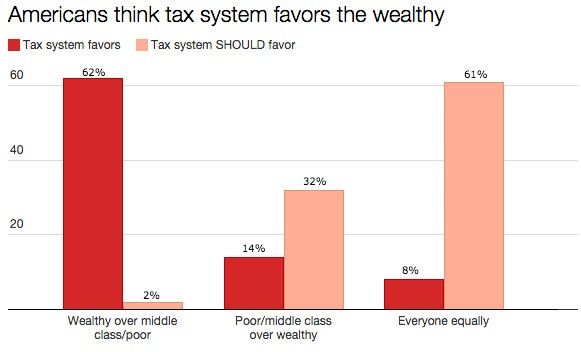 America's Tax System Is Widely Seen As Favoring The Rich, Poll Shows