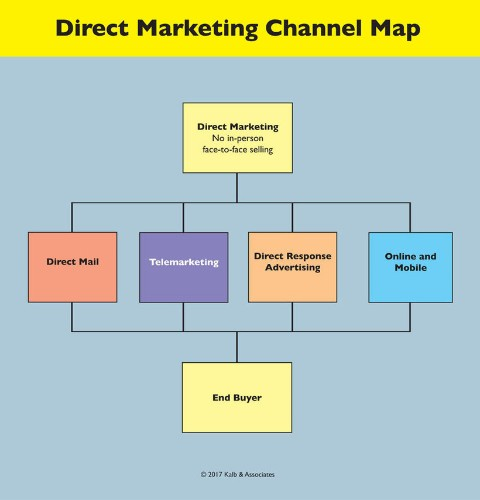 Why Businesses of All Sizes Need to Better Understand Direct Marketing
