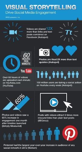 8 Solid Reasons Why Visual Storytelling Dominates the Digital World