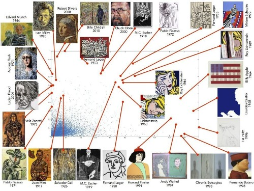 Which Famous Paintings Are The Most 'Creative'? This Formula Might Have The Answer