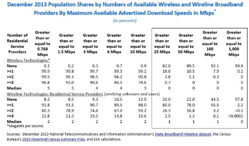 Government Report: No High Speed Broadband Competition: Blame AT&T, Verizon & CenturyLink's Two Decades of Broken Promises.