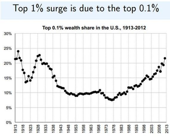 We Are the Most Unequal Society in the Developed World... And We Don't Know It