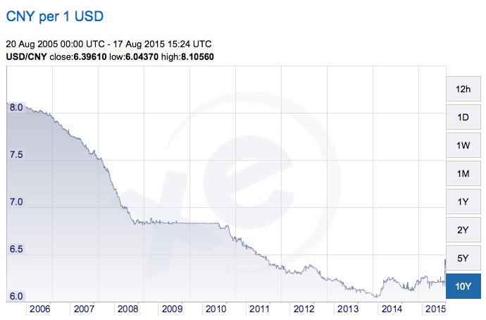 China's Market Collapse and Currency Devaluation