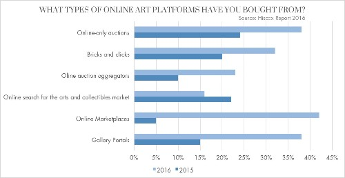 Young Collectors: Who Are They and Where Are They Buying Art?