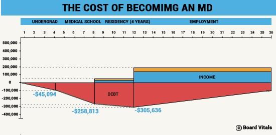 Is Medical School a Million Dollar Mistake?