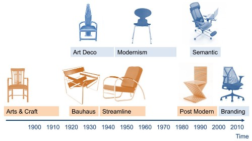 Four Design Movements that Formed How We Think