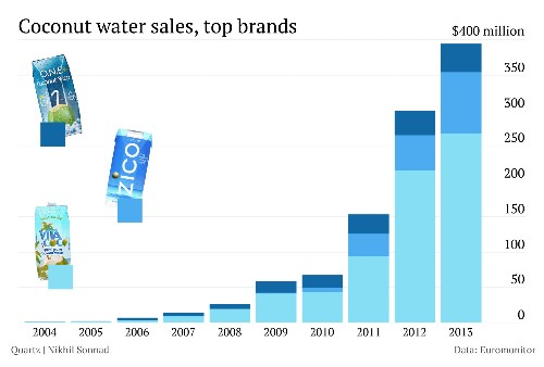 Coconut Water Sales Skyrocket Out Of Control