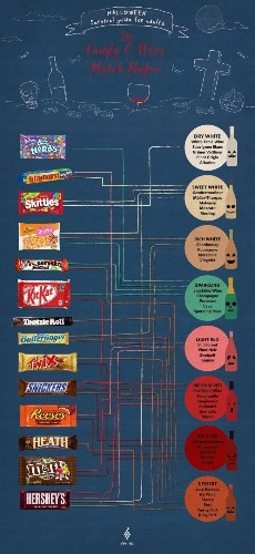 Treat Yourself With This Halloween Candy Wine Pairing Chart