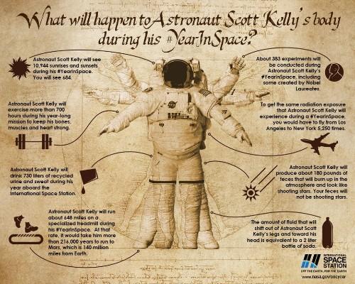Here's What Happens To Astronaut Poop
