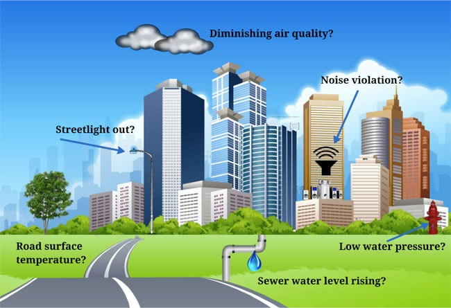 Smart Cities: It's More Than Broadband