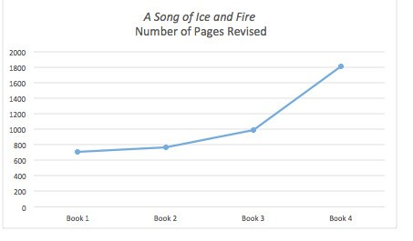 Why Is George R. R. Martin Writing His Books So Slowly -- and Why are they Getting So Long?