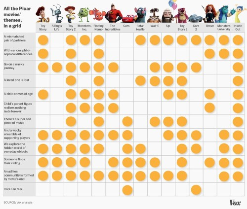 The Secret Themes Behind All Pixar Movies