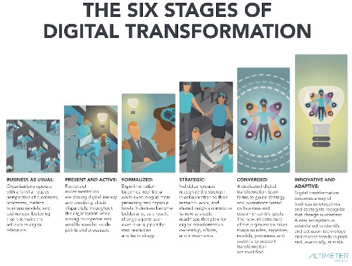 6 Stages of Digital Transformation [Research]
