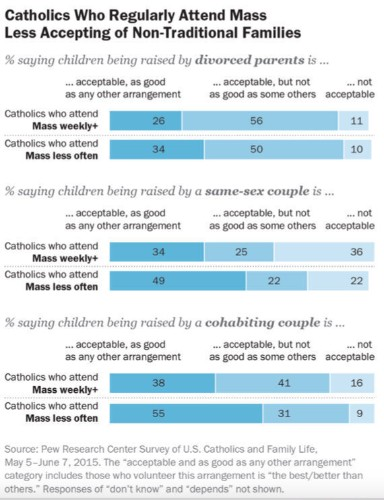 Ahead Of Pope's U.S. Visit, Survey Finds Many Catholics Disagree With Church On LGBT Families