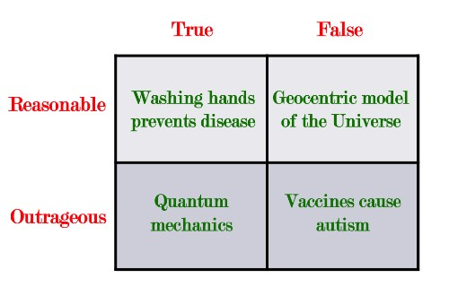 Outrageous Acts of Thinking: The Misuse of Science