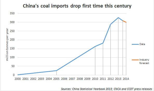 China's Coal Imports Drop For The First Time Since Country Became Net Coal Importer