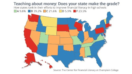 America: Land of the Free and the Financially Illiterate