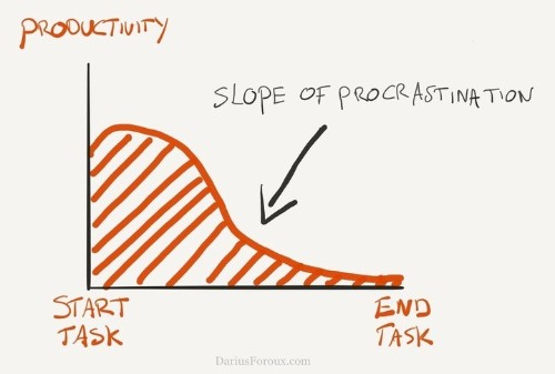 The Science Behind Procrastination And How You Can Beat It