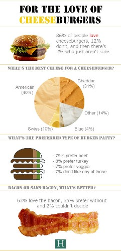 The Best Cheese For Your Burger (And More Fun Cheeseburger Facts) | HuffPost Life