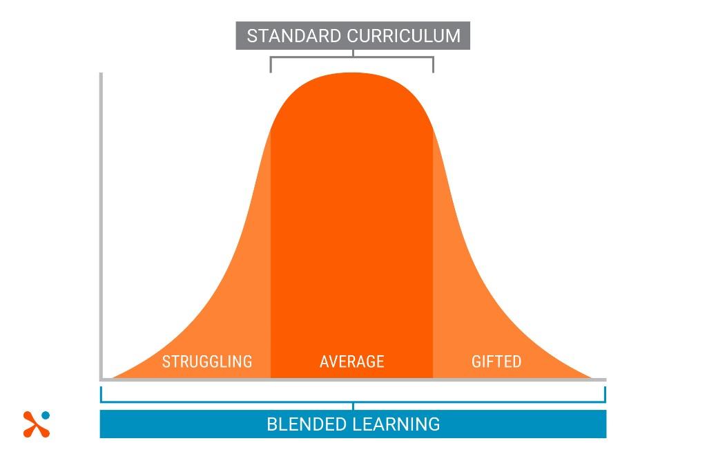 Blended Learning - cover