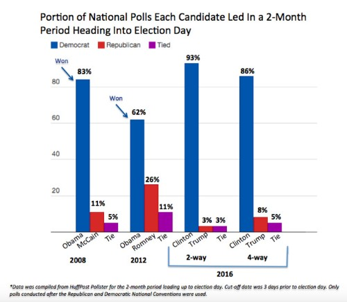 Hillary Clinton Is Leading In A Greater Portion Of Polls Than Obama Was In The Last Two Elections