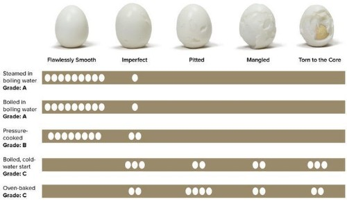 The Best Ways To Cook Hard-Boiled Eggs, Ranked By Peel-Ability