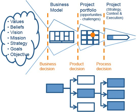 How to Use Decision-Patterns in Startups