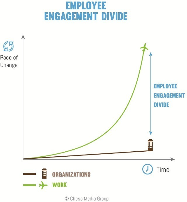 This Is the Single Greatest Cause of Employee Disengagement