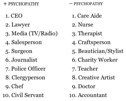 These Are the 10 Most Psychopathic Jobs in America