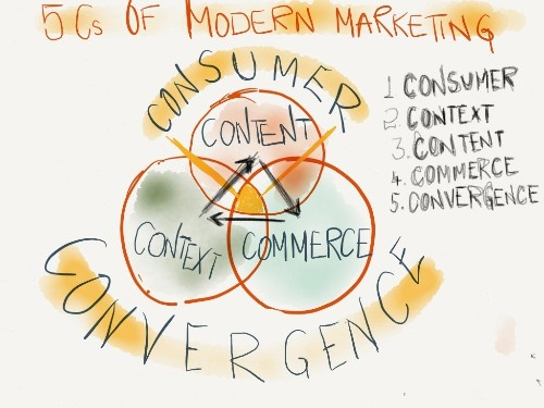 The 5 Cs of Digital Marketing