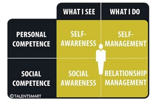 Why You Need More Emotional Intelligence | HuffPost Life
