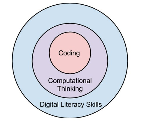 Coding - Magazine cover