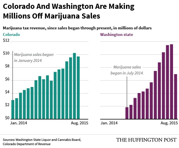 Revenue From Colorado Marijuana Tax Expected To Double In 2015