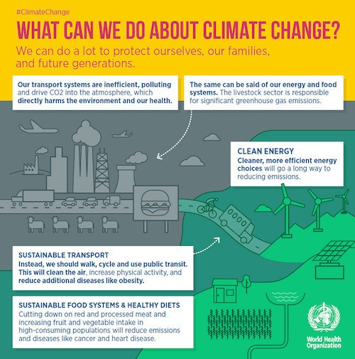 Climate Change and Health are Inextricably Linked