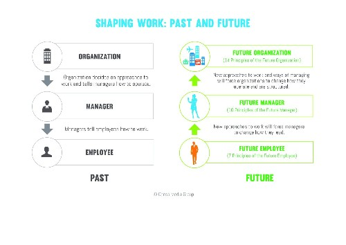 5 Trends Shaping the Future of Work