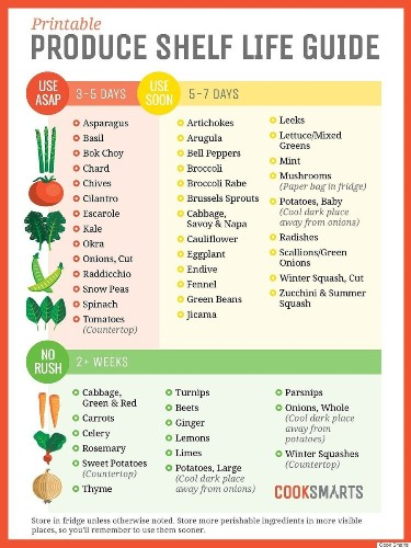 A Visual Guide To How Long All Of Your Produce Lasts