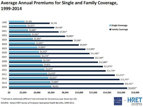 Employee Health Insurance Costs Barely Increased This Year
