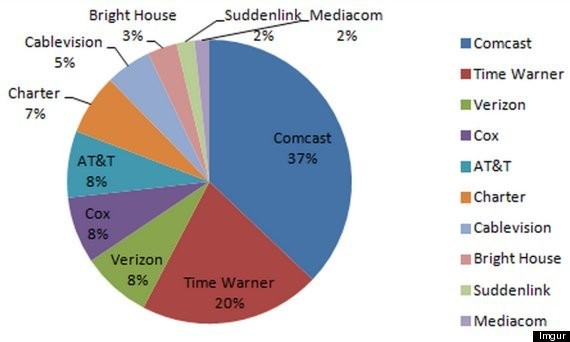 This Is What The Comcast-Time Warner Deal Does To Cable TV (It's Appalling)