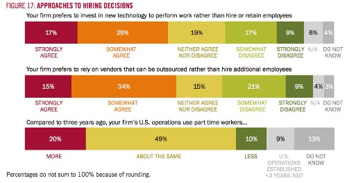 America's 'Job Creators' Would Rather Do Anything But Create Jobs: Survey
