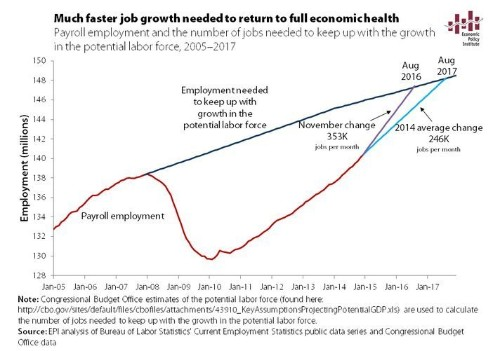 The Job Market Is Still Years Away From A Full Recovery