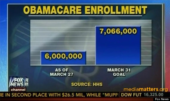 Fox News Apologizes For Obamacare Graphic, Corrects Its 'Mistake'