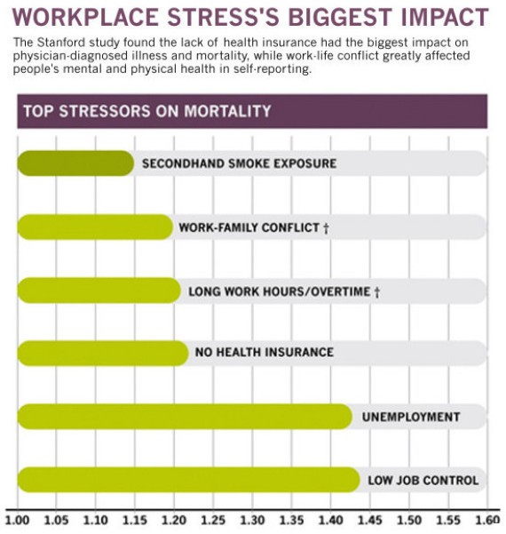 5 Job-Related Stressors That Are More Likely To Kill You Than Secondhand Smoke