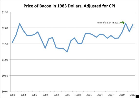 Bacon Prices Soar To All-Time Highs As Virus Kills Thousands Of Piglets