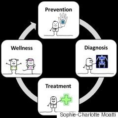 How the Internet of Things Could Power Preventive Treatment of Chronic Diseases.