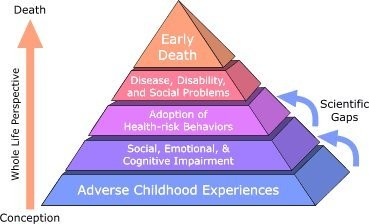 ACEs: Adverse Childhood Experiences -- and Problems for a Lifetime