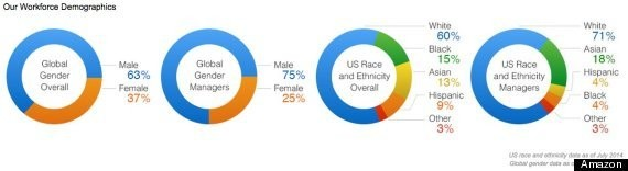 Mostly White, Mostly Male Amazon Publishes Diversity Report