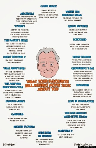 Find Out What Your Favorite Bill Murray Movie Says About You!