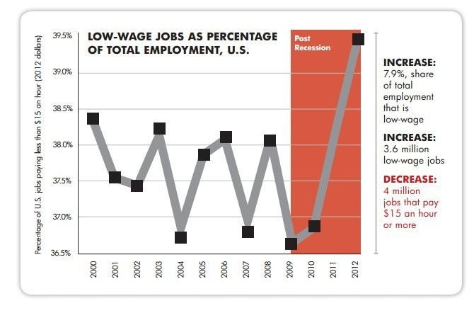 Telling Fast Food Workers To 'Get A Better Job' Is Nonsense, In 1 Chart