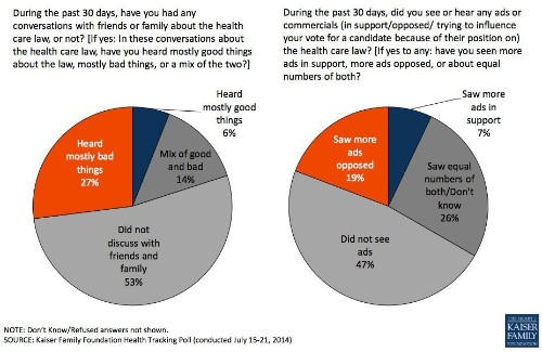 Obamacare Is More Unpopular Than Ever, Poll Shows