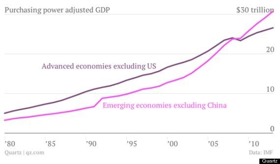 For The First Time Ever, Combined GDP Of Poor Countries Exceeds That Of Rich Ones (CHART)